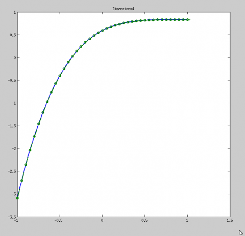 objective and gradients matlab plot